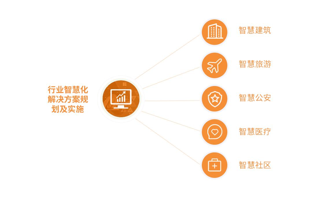行业智慧化解决方案规划及实施 - 福建beplay注册